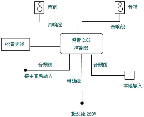家庭背景音乐系统图