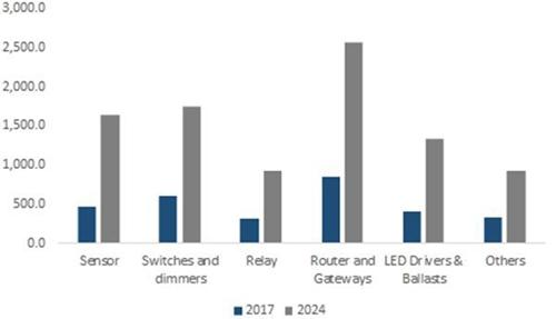 2017年和2024年智能照明市场规模