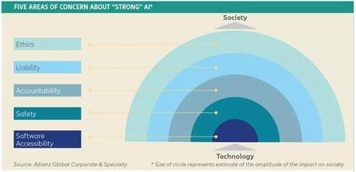 """五个人们对""""强 AI""""最感到恐惧的领域,图源:Safety4Sea"""