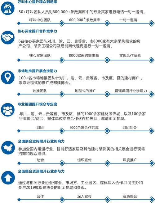 线下六种推广宣传方式