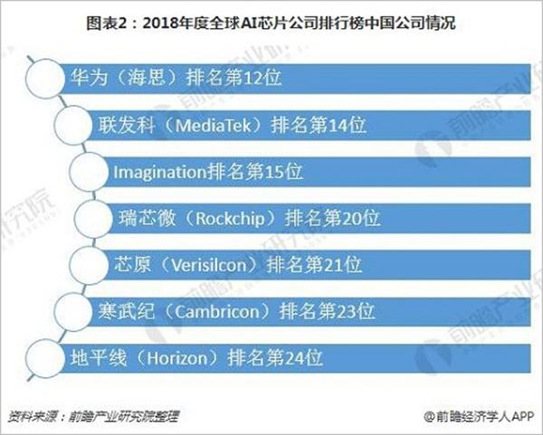 图表2:2018年度全球AI芯片公司排行榜中国公司情况