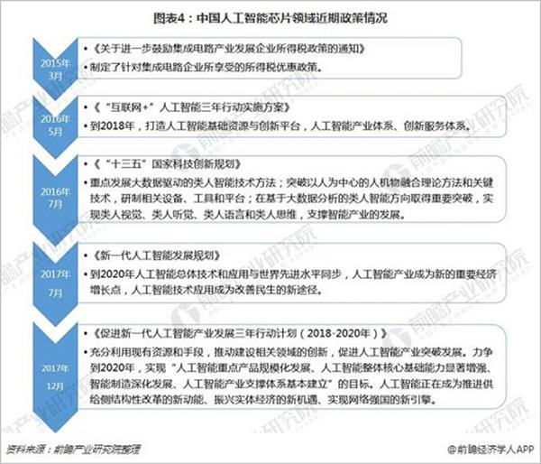 图表4:中国人工智能芯片领域近期政策情况