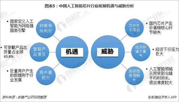 图表5:中国人工智能芯片行业发展机遇与威胁分析