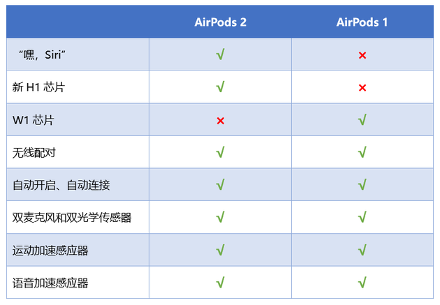 Airpods2019032203