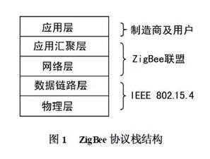 zigbee2019032801