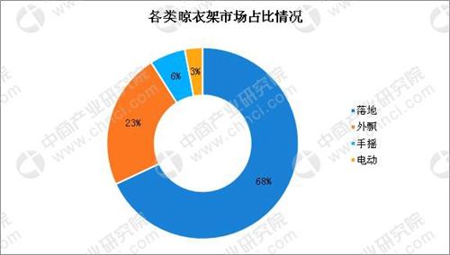 数据来源:中商产业研究数据库