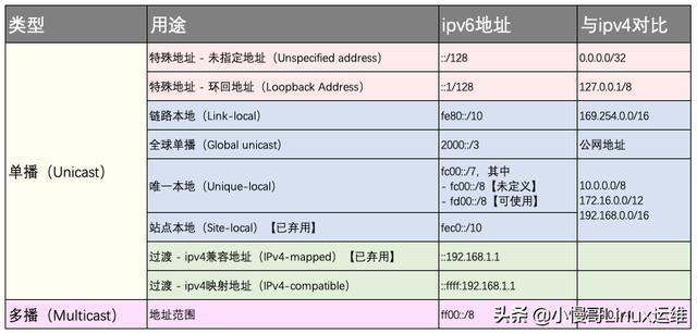 IP050501