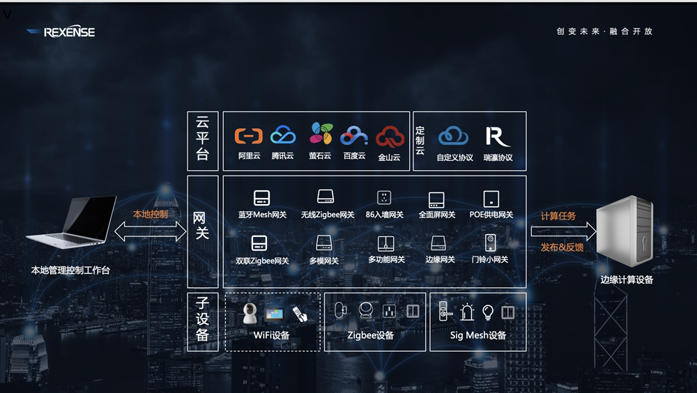 瑞瀛物联举办十周年庆典 发布REXBEE快速开发套件与融合网关方案-产业互联网